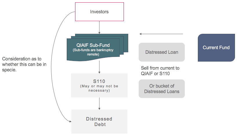 Sub-Funds and Distressed Debt - Waystone