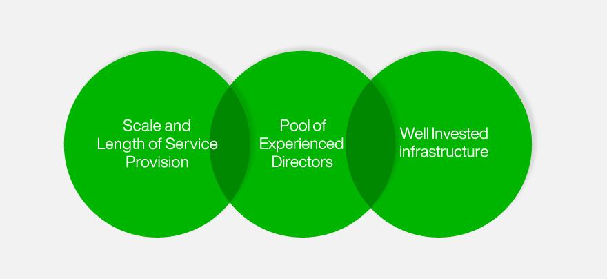 Independent fund directors - Waystone