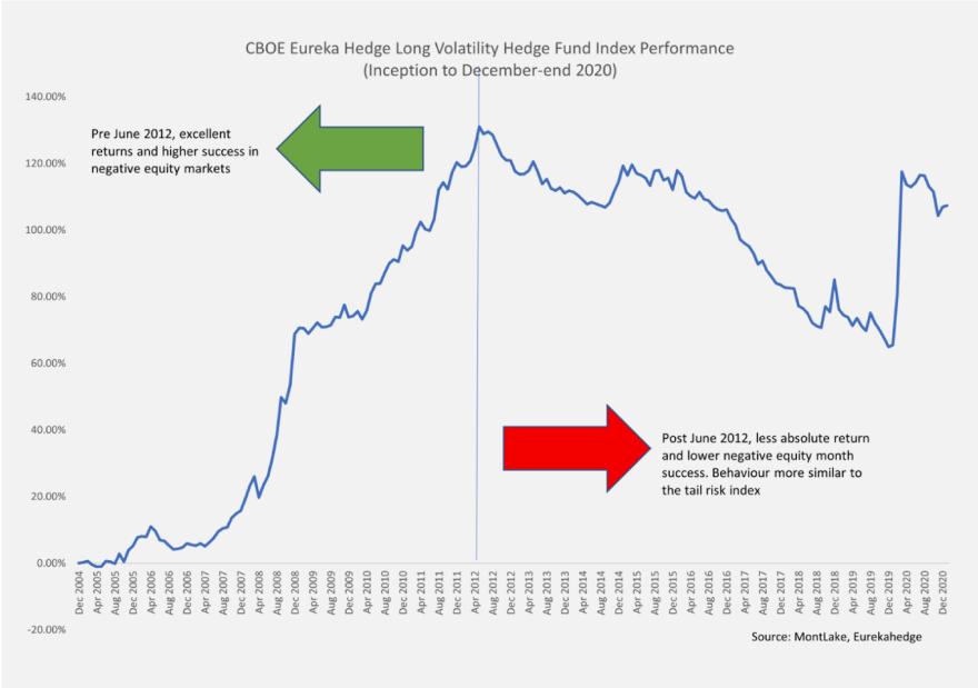 CBOW Eureka Hedge Long Volatility Hedge Fund Index Performance 2020